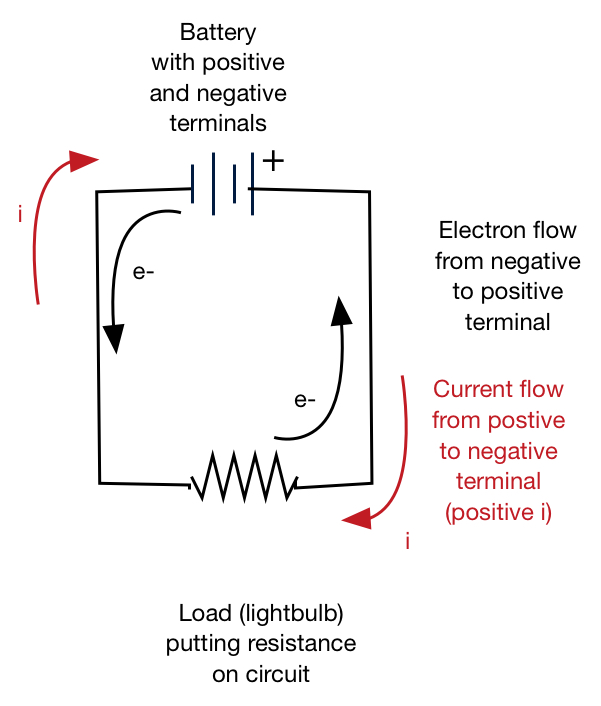 Scholars Online Physics: EMF and Circuits with Resistors