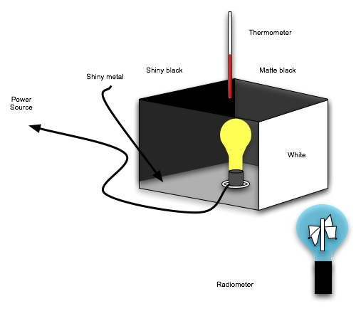 Radiometry Lab Setup